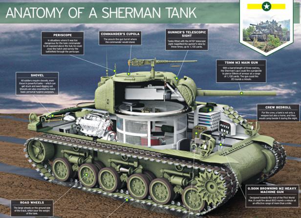 Sherman Tank / The Telegraph