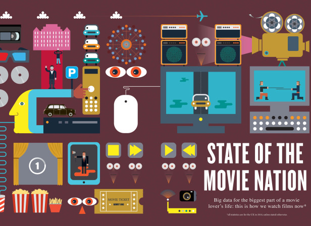 State of the Movie Nation / Empire Magazine